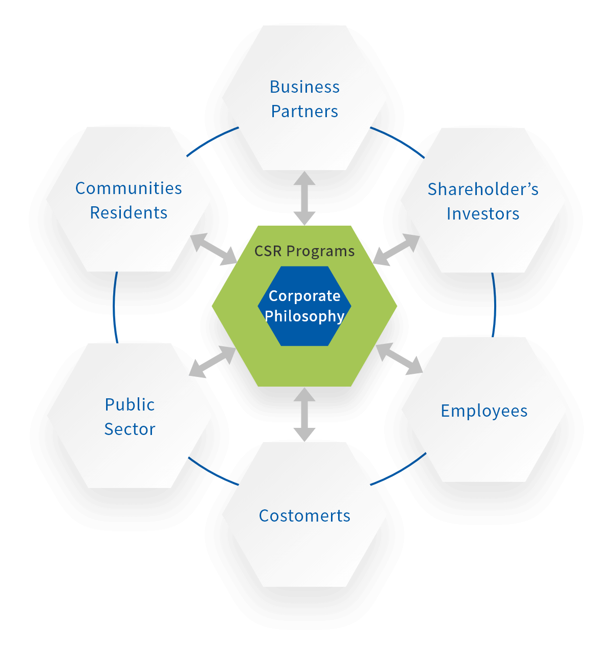 CSR活動のモデル